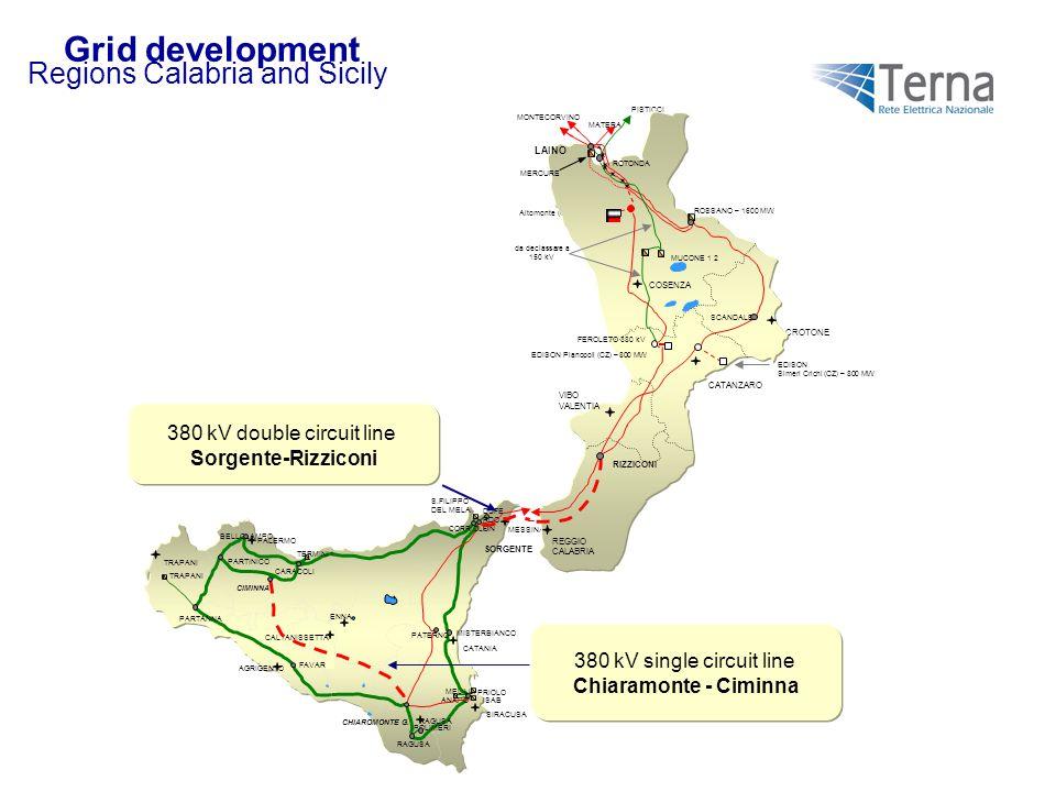 Regions Calabria and Sicily 380 kV double circuit line Sorgente-Rizziconi 380 kV single circuit line Chiaramonte - Ciminna CROTONE EDISON Simeri Crich