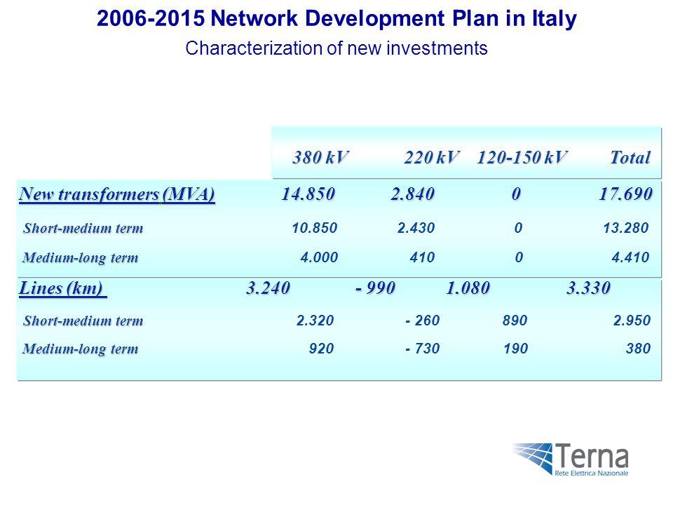 New transformers (MVA)14.850 2.840 0 17.690 New transformers (MVA) 14.850 2.840 0 17.690 Short-medium term Short-medium term 10.850 2.430 0 13.280 Medium-long term Medium-long term 4.000 410 0 4.410 Lines (km) 3.240 - 990 1.080 3.330 Short-medium term Short-medium term 2.320 - 260 890 2.950 Medium-long term Medium-long term 920 - 730 190 380 380 kV 220 kV 120-150 kV Total 380 kV 220 kV 120-150 kV Total 2006-2015 Network Development Plan in Italy Characterization of new investments