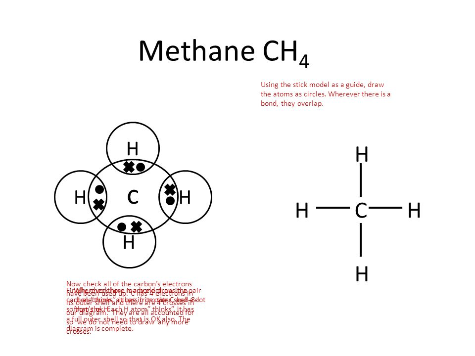 H H HH Methane CH 4 C H H HH Using the stick model as a guide, draw the atoms as circles. Wherever there is a bond, they overlap. Wherever there is a