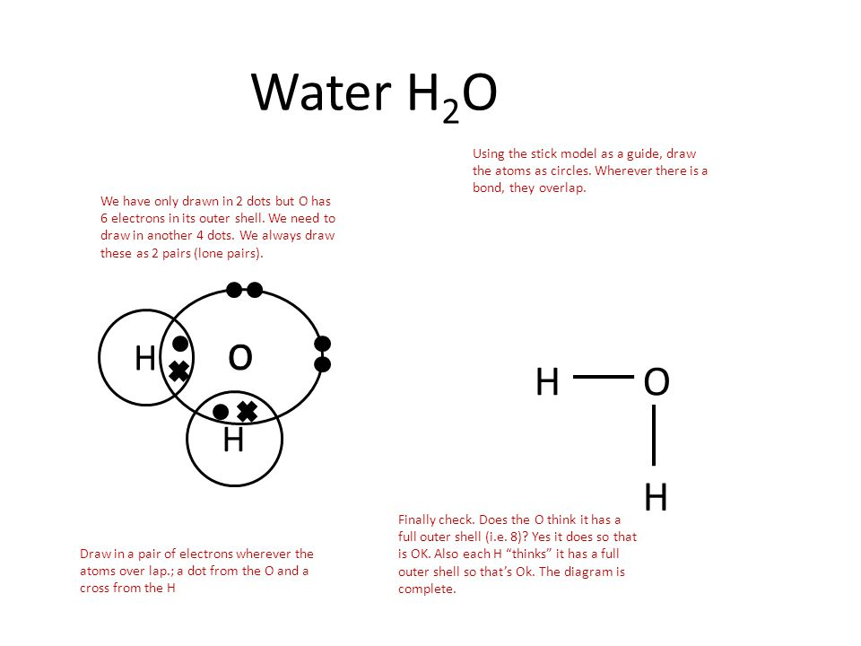 H H Water H 2 O O H H Using the stick model as a guide, draw the atoms as circles. Wherever there is a bond, they overlap. Draw in a pair of electrons