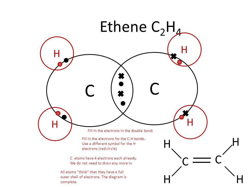 Ethene C 2 H 4 C C C C H H H H H H H H Fill in the electrons in the double bond. Fill in the electrons for the C-H bonds.. Use a different symbol for