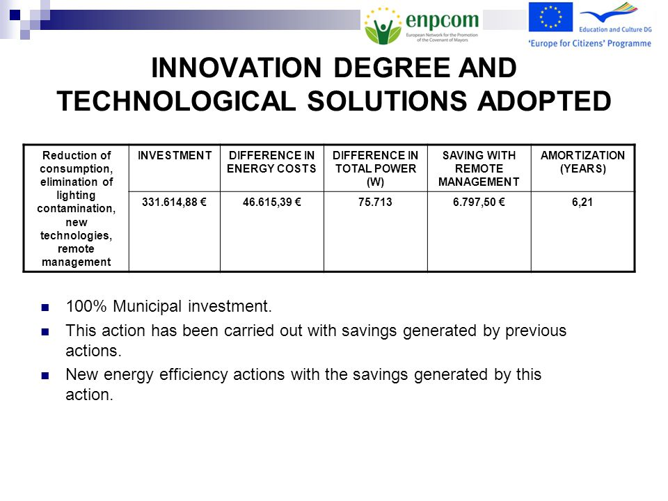 INNOVATION DEGREE AND TECHNOLOGICAL SOLUTIONS ADOPTED Reduction of consumption, elimination of lighting contamination, new technologies, remote management INVESTMENTDIFFERENCE IN ENERGY COSTS DIFFERENCE IN TOTAL POWER (W) SAVING WITH REMOTE MANAGEMENT AMORTIZATION (YEARS) 331.614,88 €46.615,39 €75.7136.797,50 €6,21 100% Municipal investment.