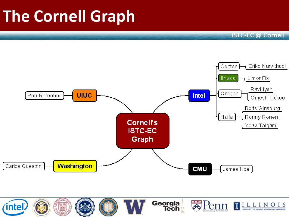 ISTC-EC @ Cornell The Cornell Graph