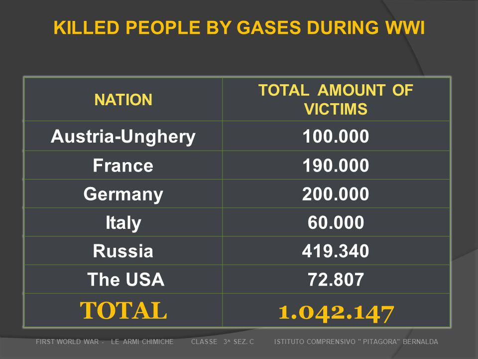 NATION TOTAL AMOUNT OF VICTIMS Austria-Unghery100.000 France190.000 Germany200.000 Italy60.000 Russia419.340 The USA72.807 TOTAL1.042.147 KILLED PEOPL