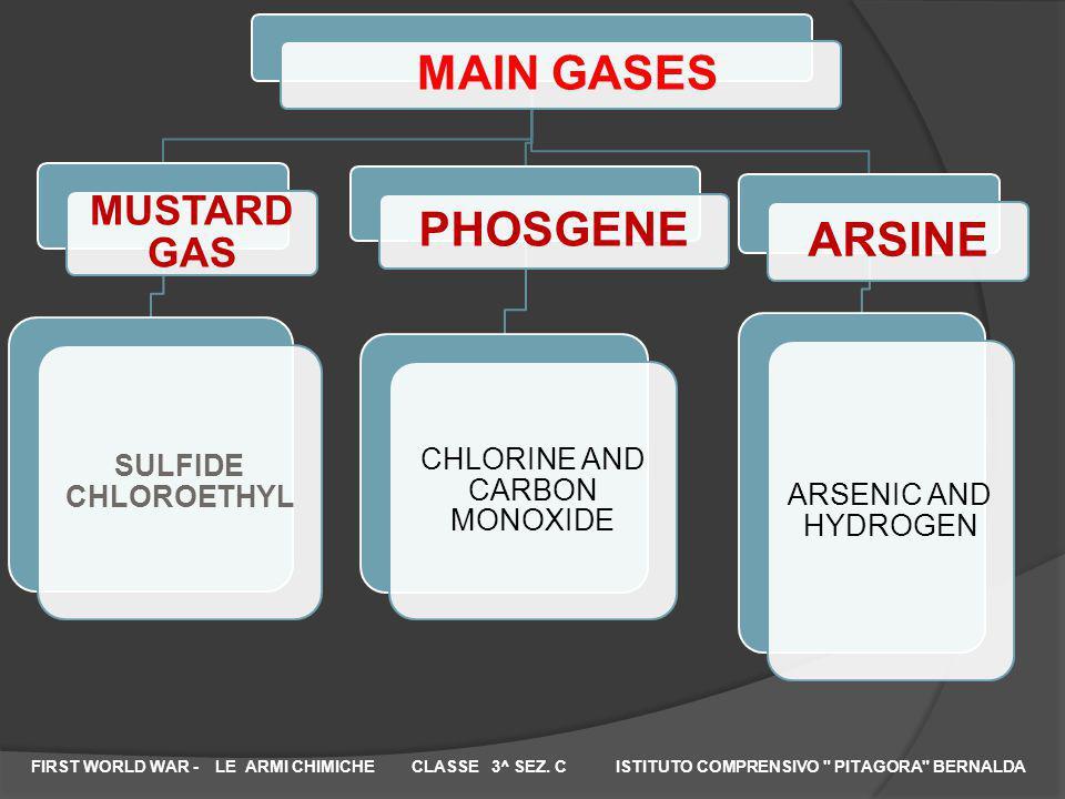 BULLETS WITH GASES INSIDE YELLOW CROSS YPRITE GREEN CROSS FOSGENE BLUE CROSS ARSINE