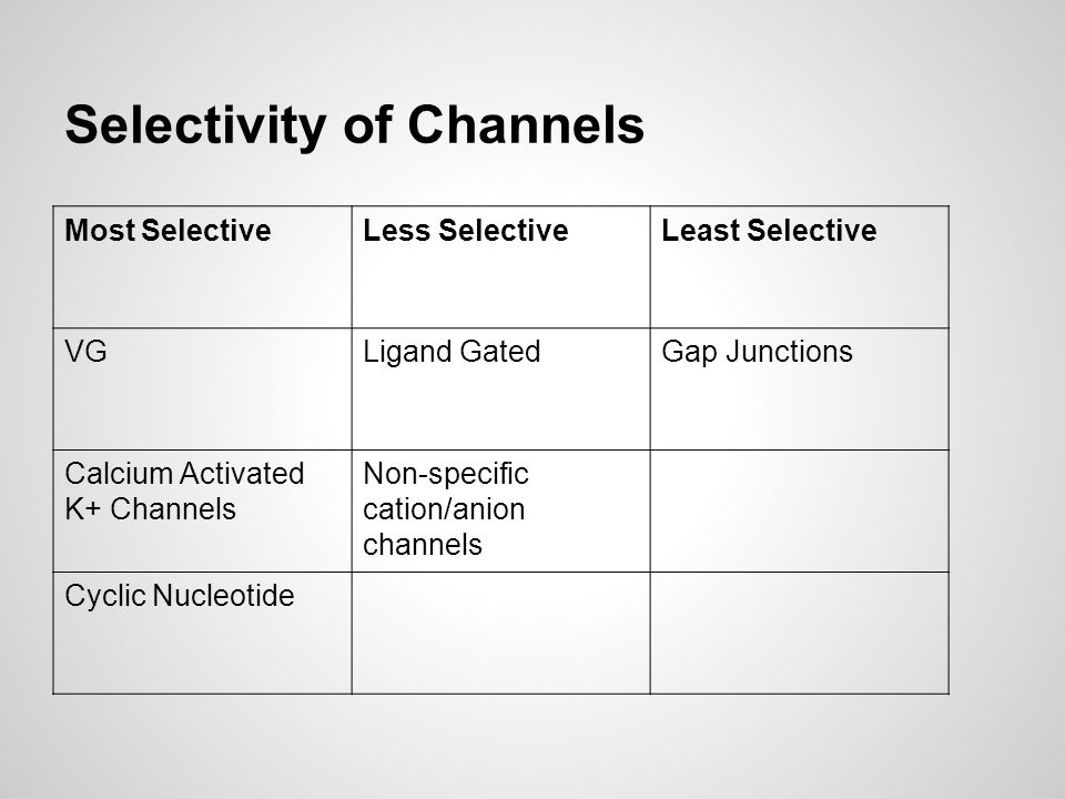 Selectivity of Channels Most SelectiveLess SelectiveLeast Selective VGLigand GatedGap Junctions Calcium Activated K+ Channels Non-specific cation/anion channels Cyclic Nucleotide