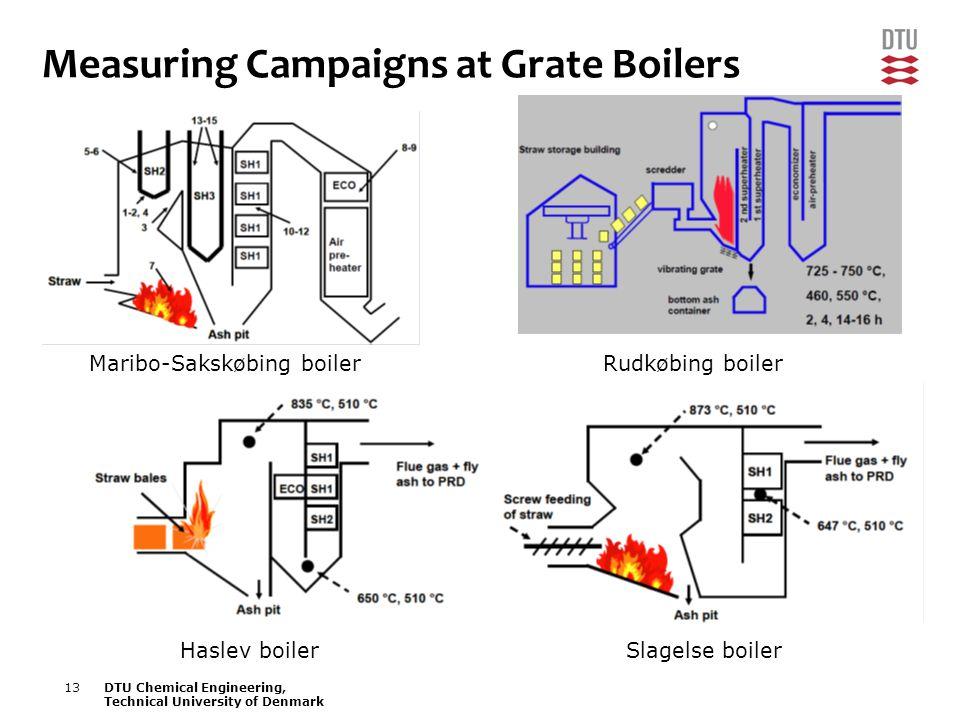 13DTU Chemical Engineering, Technical University of Denmark Measuring Campaigns at Grate Boilers Maribo-Sakskøbing boilerRudkøbing boiler Haslev boile