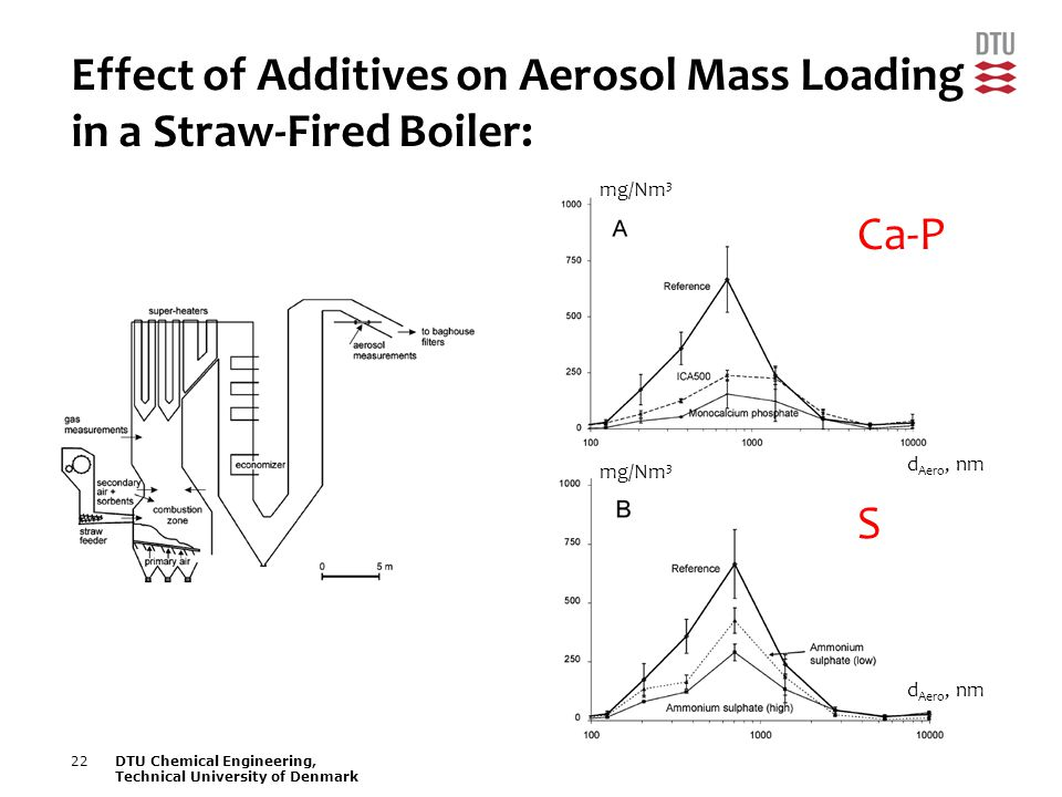 22DTU Chemical Engineering, Technical University of Denmark Effect of Additives on Aerosol Mass Loading in a Straw-Fired Boiler: mg/Nm 3 d Aero, nm Ca-P S