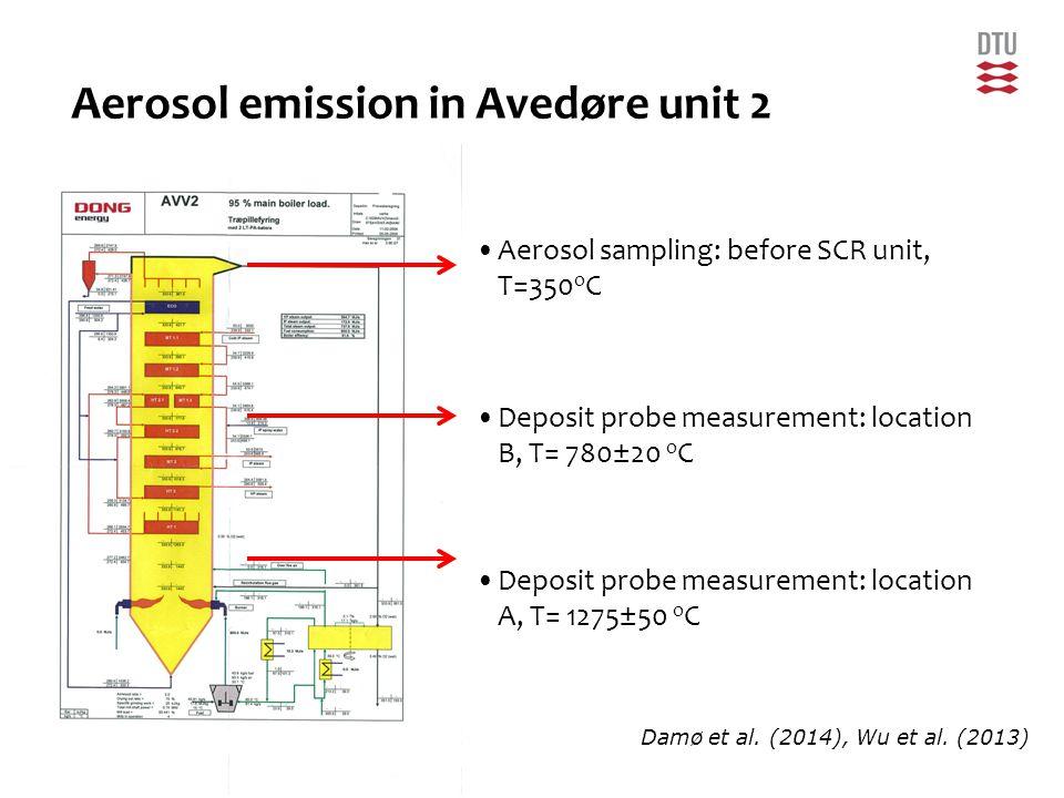 23DTU Chemical Engineering, Technical University of Denmark Aerosol sampling: before SCR unit, T=350 o C Deposit probe measurement: location B, T= 780