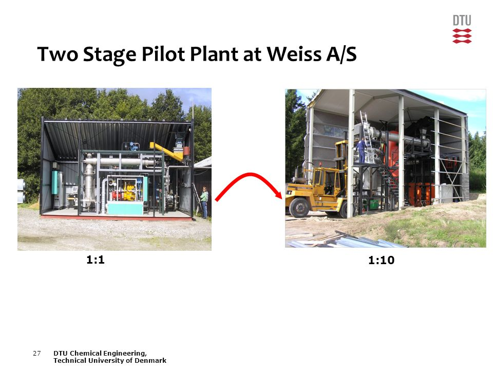 27DTU Chemical Engineering, Technical University of Denmark Two Stage Pilot Plant at Weiss A/S 1:1 1:10
