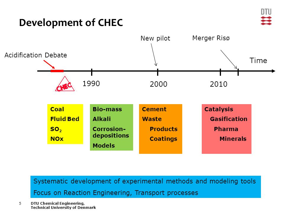 5DTU Chemical Engineering, Technical University of Denmark Development of CHEC 2000 Time 2010 Acidification Debate 1990 Coal Fluid Bed SO 2 NOx Bio-mass Alkali Corrosion- depositions Models Cement Waste Products Coatings Catalysis Gasification Pharma Minerals Merger Risø Systematic development of experimental methods and modeling tools Focus on Reaction Engineering, Transport processes New pilot