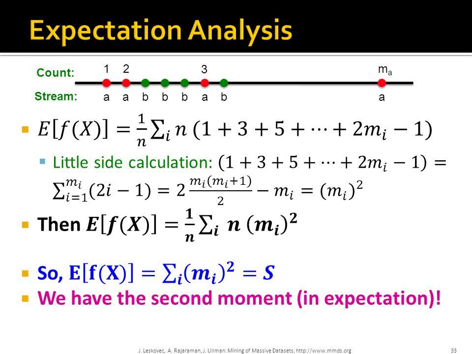 J. Leskovec, A. Rajaraman, J. Ullman: Mining of Massive Datasets, http://www.mmds.org 33 aaaa 1 3 2mama bbbb Stream: Count: