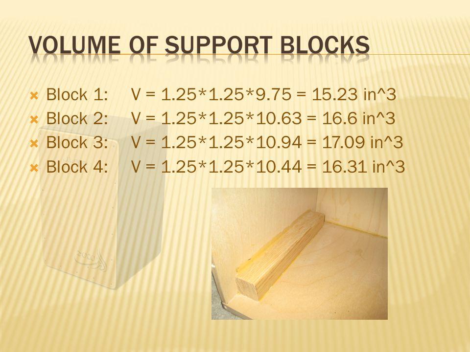  Block 1: V = 1.25*1.25*9.75 = 15.23 in^3  Block 2: V = 1.25*1.25*10.63 = 16.6 in^3  Block 3: V = 1.25*1.25*10.94 = 17.09 in^3  Block 4: V = 1.25*1.25*10.44 = 16.31 in^3