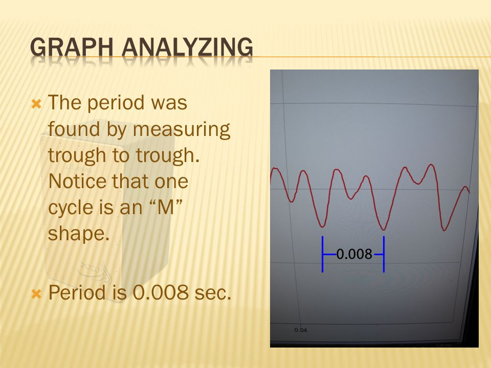  The period was found by measuring trough to trough.