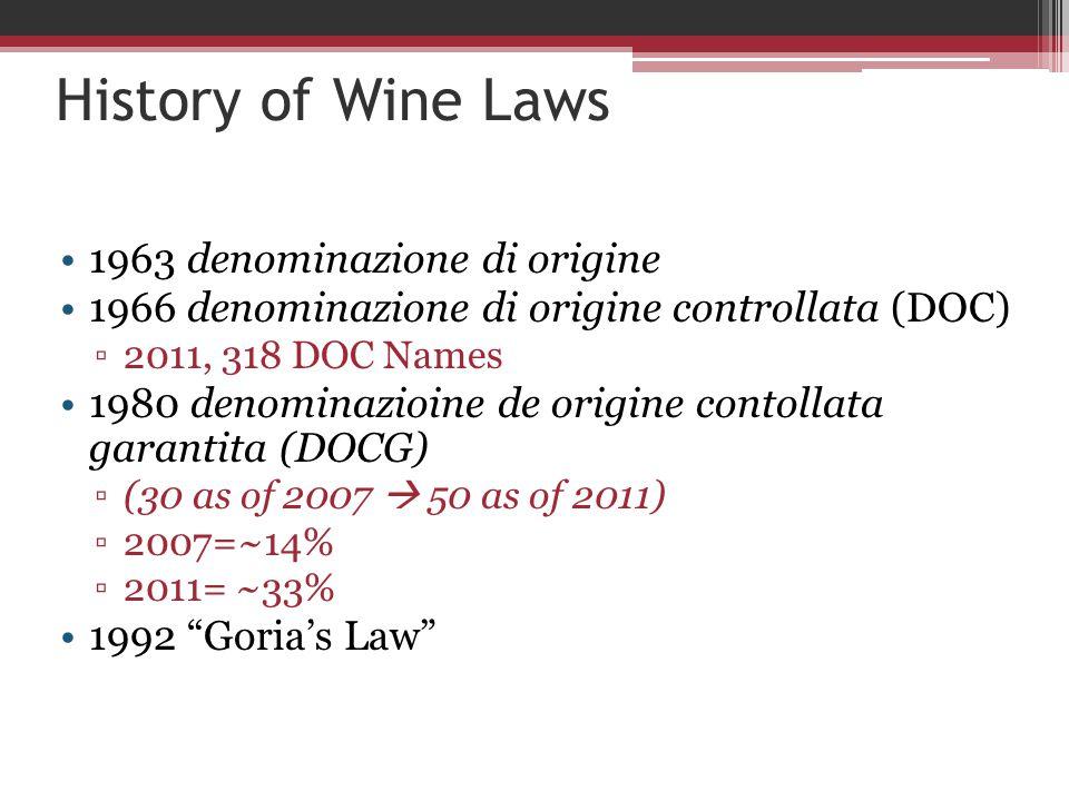 History of Wine Laws 1963 denominazione di origine 1966 denominazione di origine controllata (DOC) ▫2011, 318 DOC Names 1980 denominazioine de origine contollata garantita (DOCG) ▫(30 as of 2007  50 as of 2011) ▫2007=~14% ▫2011= ~33% 1992 Goria's Law
