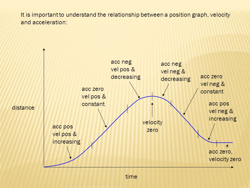 time distance acc pos vel pos & increasing acc zero vel pos & constant acc neg vel pos & decreasing velocity zero acc neg vel neg & decreasing acc zero vel neg & constant acc pos vel neg & increasing acc zero, velocity zero It is important to understand the relationship between a position graph, velocity and acceleration: