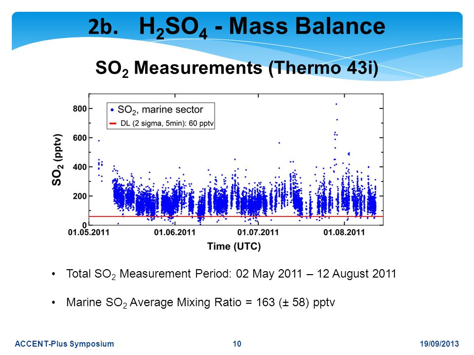 19/09/2013ACCENT-Plus Symposium Total SO 2 Measurement Period: 02 May 2011 – 12 August 2011 Marine SO 2 Average Mixing Ratio = 163 (± 58) pptv SO 2 Measurements (Thermo 43i) 2b.