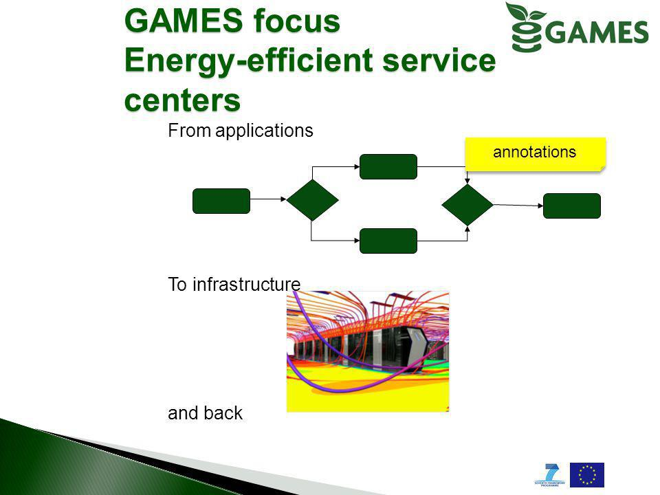 GAMES focus Energy-efficient service centers From applications To infrastructure and back annotations