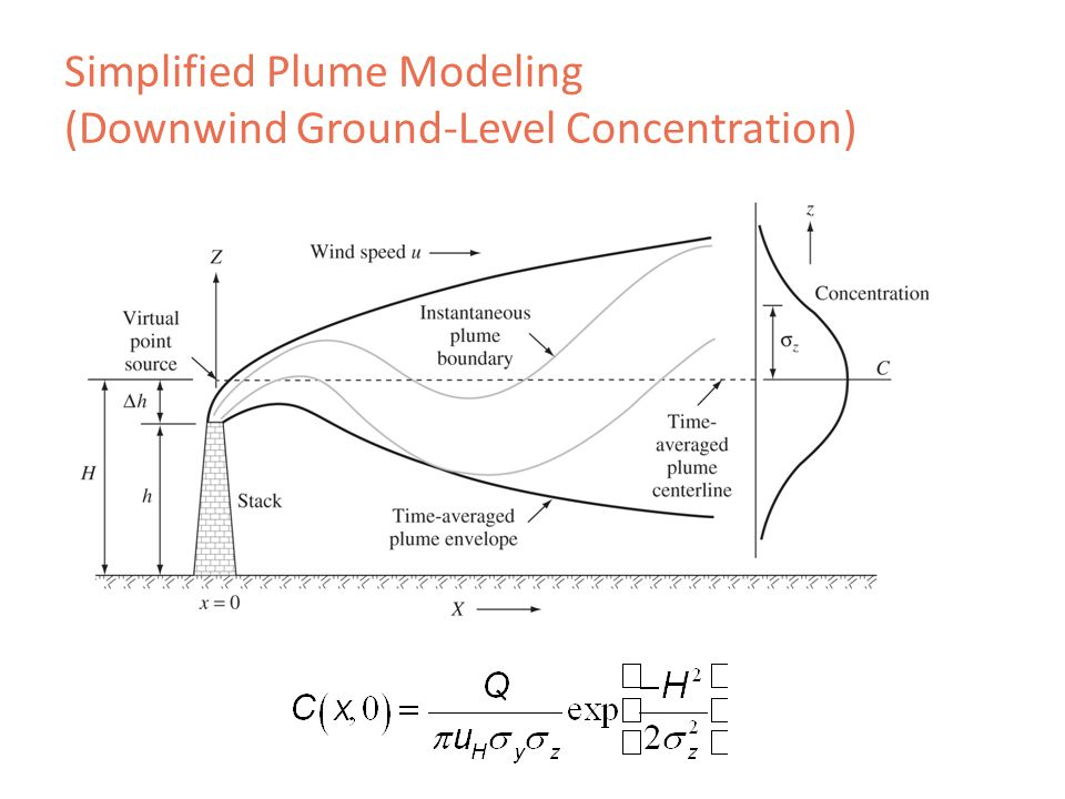 Simplified Plume Modeling (Downwind Ground-Level Concentration)