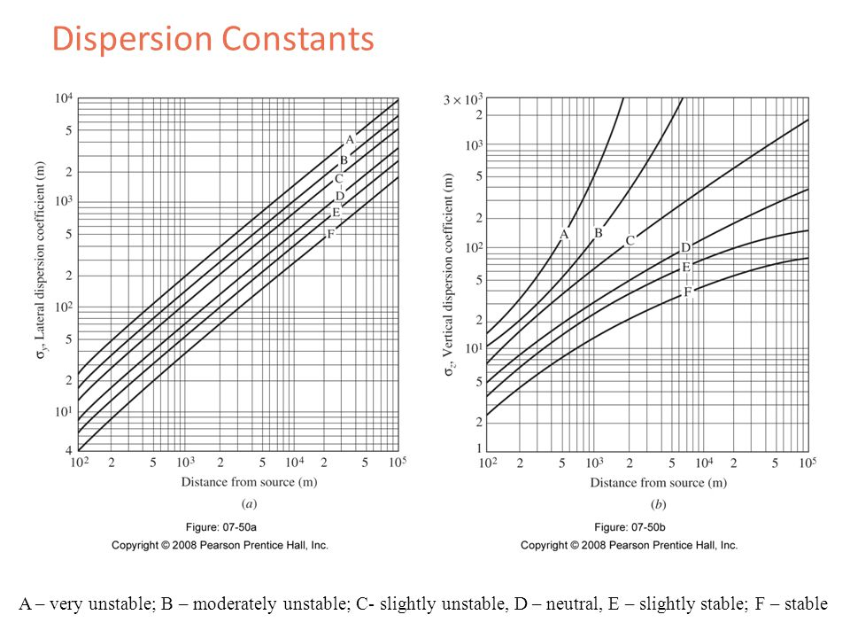 Dispersion Constants A – very unstable; B – moderately unstable; C- slightly unstable, D – neutral, E – slightly stable; F – stable