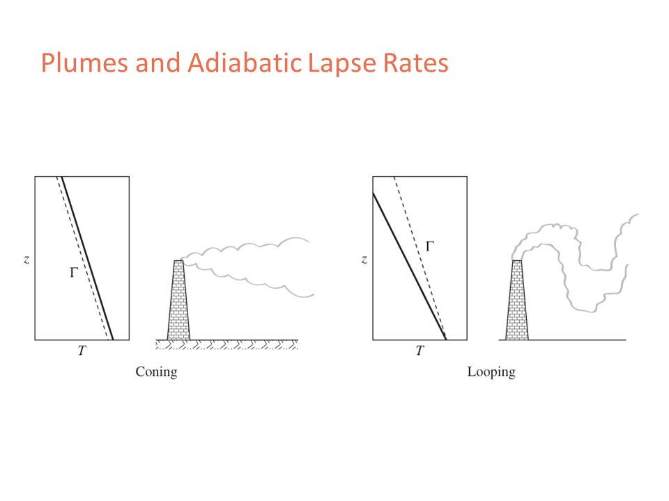 Plumes and Adiabatic Lapse Rates