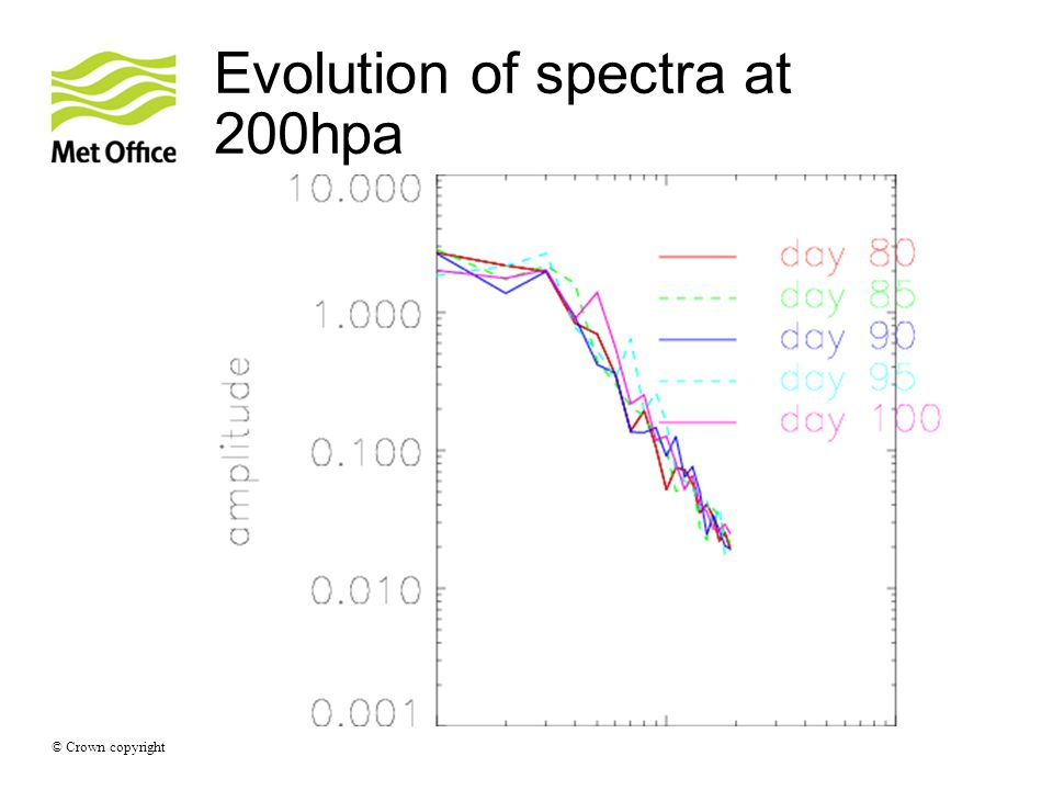 © Crown copyright Evolution of spectra at 200hpa