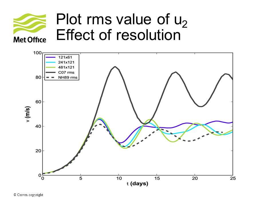 © Crown copyright Plot rms value of u 2 Effect of resolution
