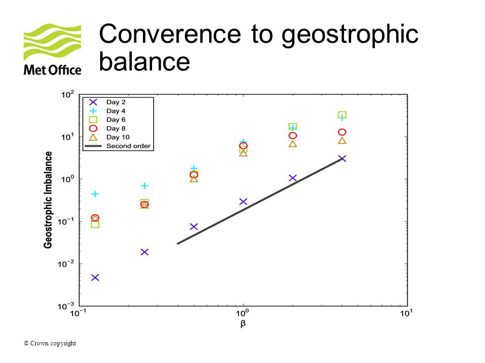 © Crown copyright Converence to geostrophic balance