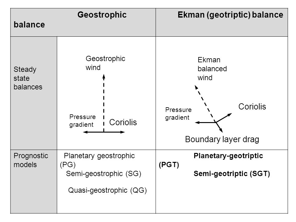 Geostrophic balance Ekman (geotriptic) balance Steady state balances Prognostic models Planetary geostrophic (PG) Semi-geostrophic (SG) Quasi-geostrophic (QG) Planetary-geotriptic (PGT) Semi-geotriptic (SGT) Geostrophic wind Coriolis Pressure gradient Boundary layer drag Ekman balanced wind Coriolis Pressure gradient