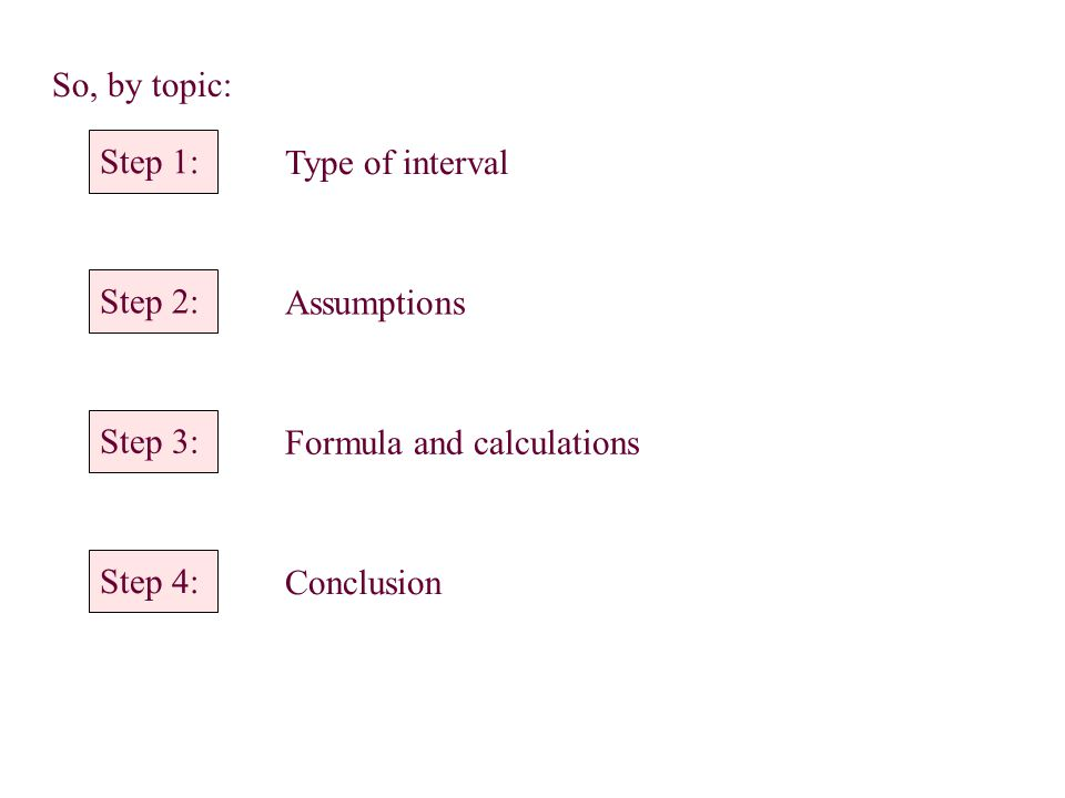 So, by topic: Step 1: Type of interval Step 2: Assumptions Step 3: Formula and calculations Step 4: Conclusion