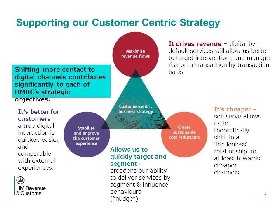 Supporting our Customer Centric Strategy Shifting more contact to digital channels contributes significantly to each of HMRC's strategic objectives.