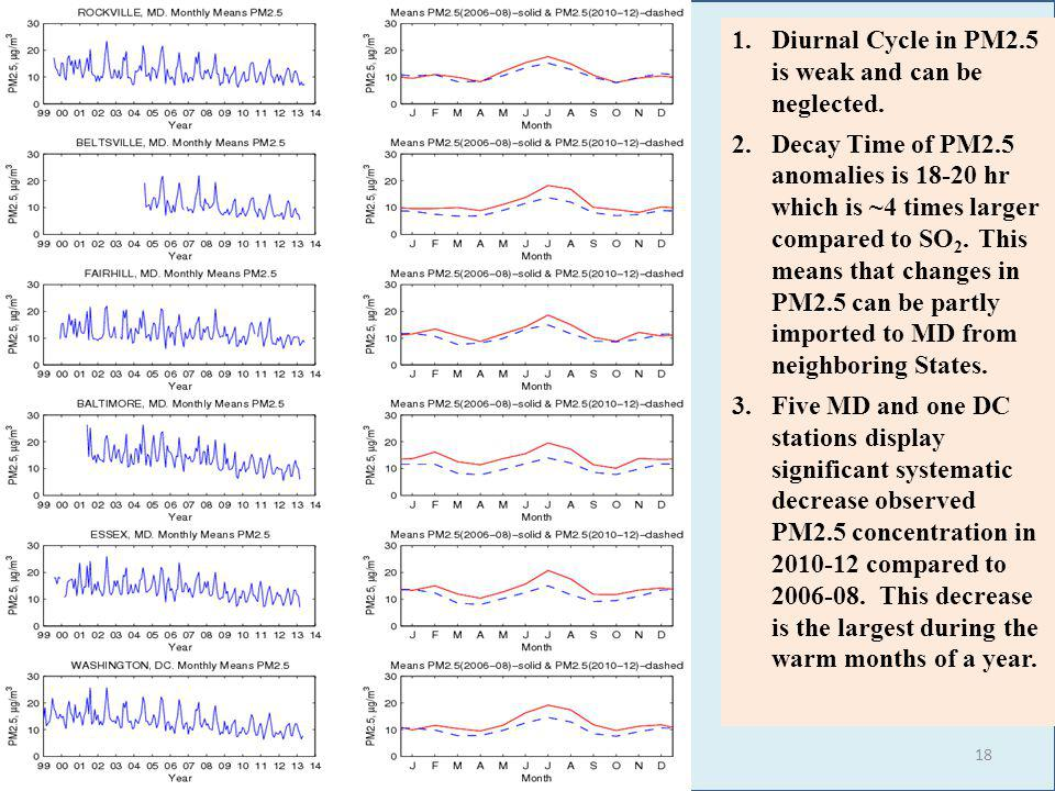 1.Diurnal Cycle in PM2.5 is weak and can be neglected.
