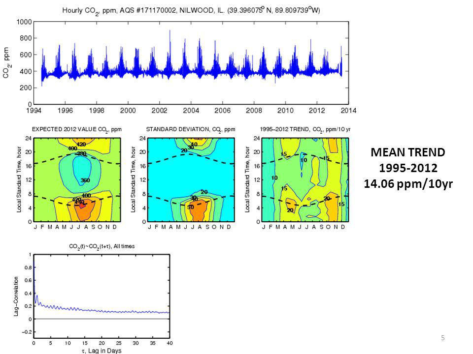 MEAN TREND 1995-2012 14.06 ppm/10yr 5
