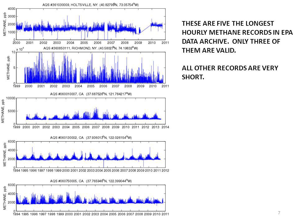 THESE ARE FIVE THE LONGEST HOURLY METHANE RECORDS IN EPA DATA ARCHIVE.