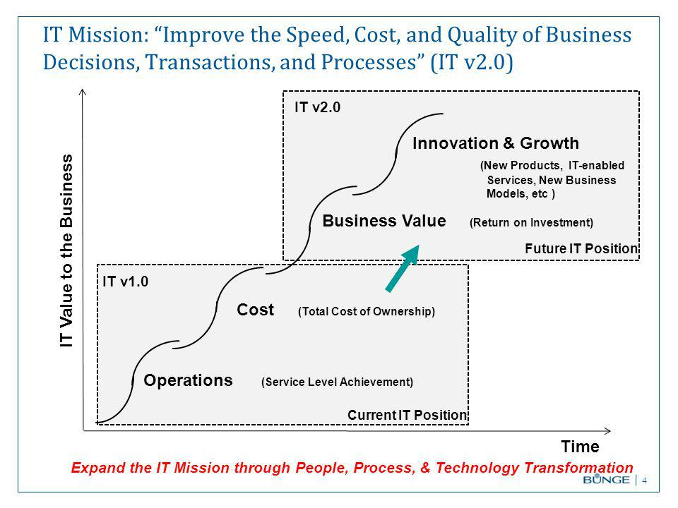 IT Mission: Improve the Speed, Cost, and Quality of Business Decisions, Transactions, and Processes (IT v2.0) 4 Time IT Value to the Business Operations (Service Level Achievement) Cost (Total Cost of Ownership) Business Value (Return on Investment) Innovation & Growth (New Products, IT-enabled Services, New Business Models, etc ) IT v1.0 IT v2.0 Expand the IT Mission through People, Process, & Technology Transformation Current IT Position Future IT Position