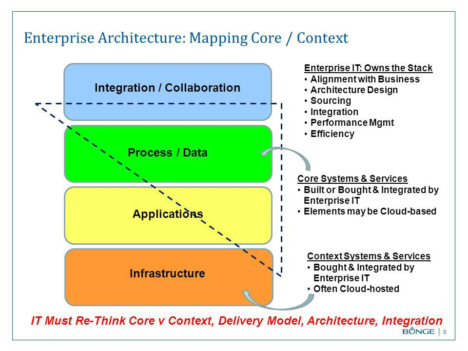 Enterprise Architecture: Mapping Core / Context 5 IT Must Re-Think Core v Context, Delivery Model, Architecture, Integration Infrastructure Applications Process / Data Integration / Collaboration Core Systems & Services Built or Bought & Integrated by Enterprise IT Elements may be Cloud-based Context Systems & Services Bought & Integrated by Enterprise IT Often Cloud-hosted Enterprise IT: Owns the Stack Alignment with Business Architecture Design Sourcing Integration Performance Mgmt Efficiency