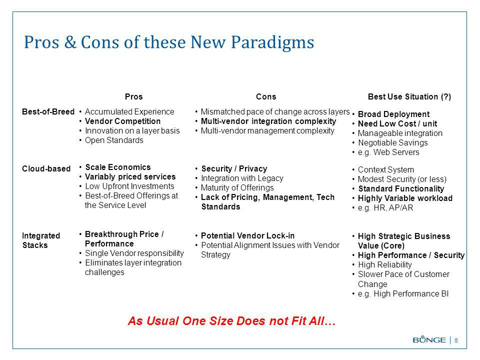 Pros & Cons of these New Paradigms 8 As Usual One Size Does not Fit All… Best-of-Breed Cloud-based Integrated Stacks ProsCons Accumulated Experience Vendor Competition Innovation on a layer basis Open Standards Scale Economics Variably priced services Low Upfront Investments Best-of-Breed Offerings at the Service Level Breakthrough Price / Performance Single Vendor responsibility Eliminates layer integration challenges Mismatched pace of change across layers Multi-vendor integration complexity Multi-vendor management complexity Security / Privacy Integration with Legacy Maturity of Offerings Lack of Pricing, Management, Tech Standards Potential Vendor Lock-in Potential Alignment Issues with Vendor Strategy Best Use Situation ( ) Broad Deployment Need Low Cost / unit Manageable integration Negotiable Savings e.g.