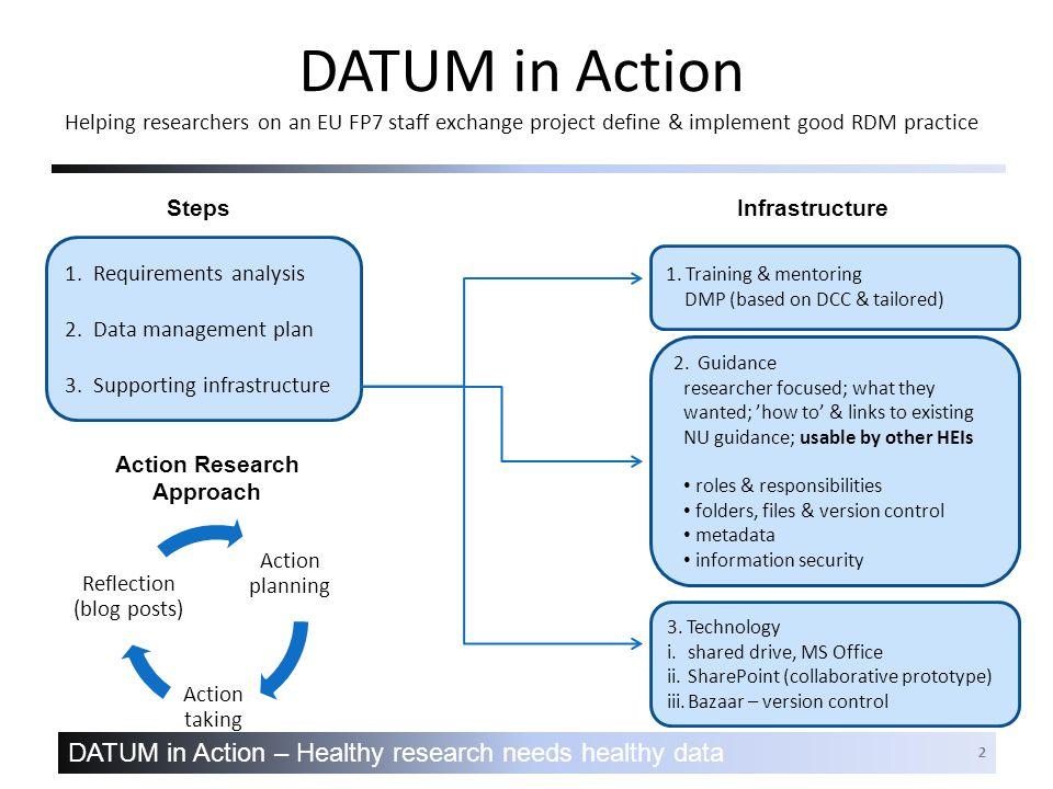DATUM in Action – Healthy research needs healthy data 2 DATUM in Action Helping researchers on an EU FP7 staff exchange project define & implement good RDM practice 1.