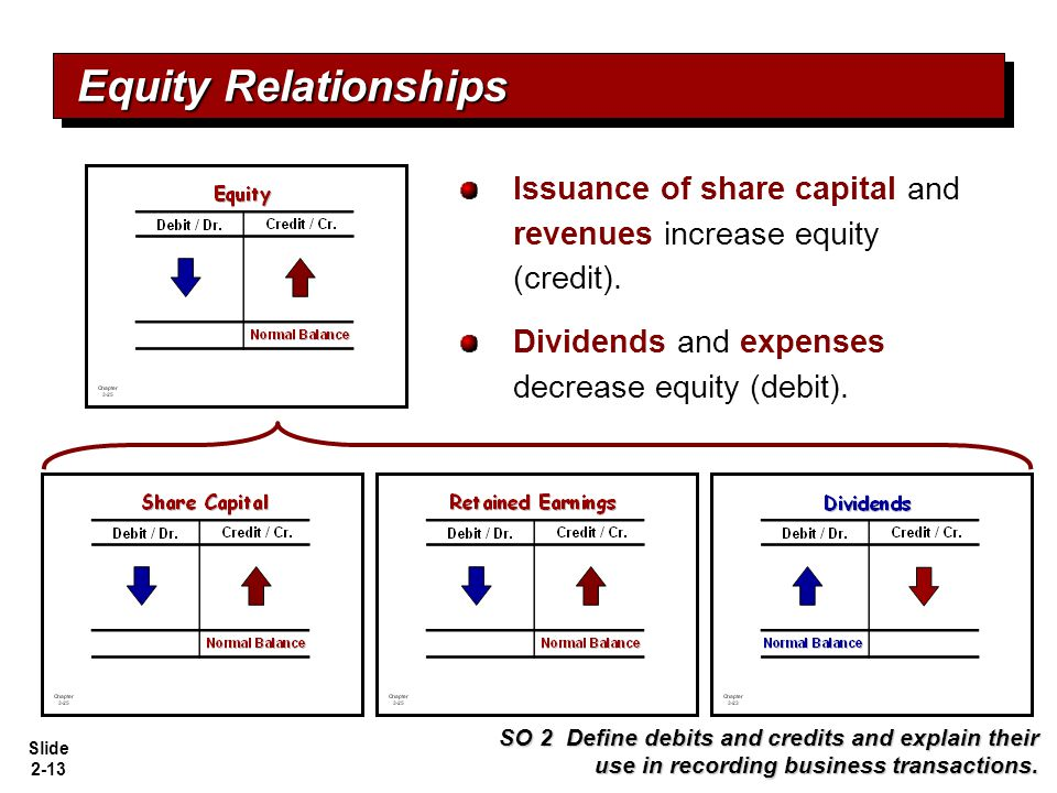 Slide 2-13 Issuance of share capital and revenues increase equity (credit). Dividends and expenses decrease equity (debit). Equity Relationships SO 2