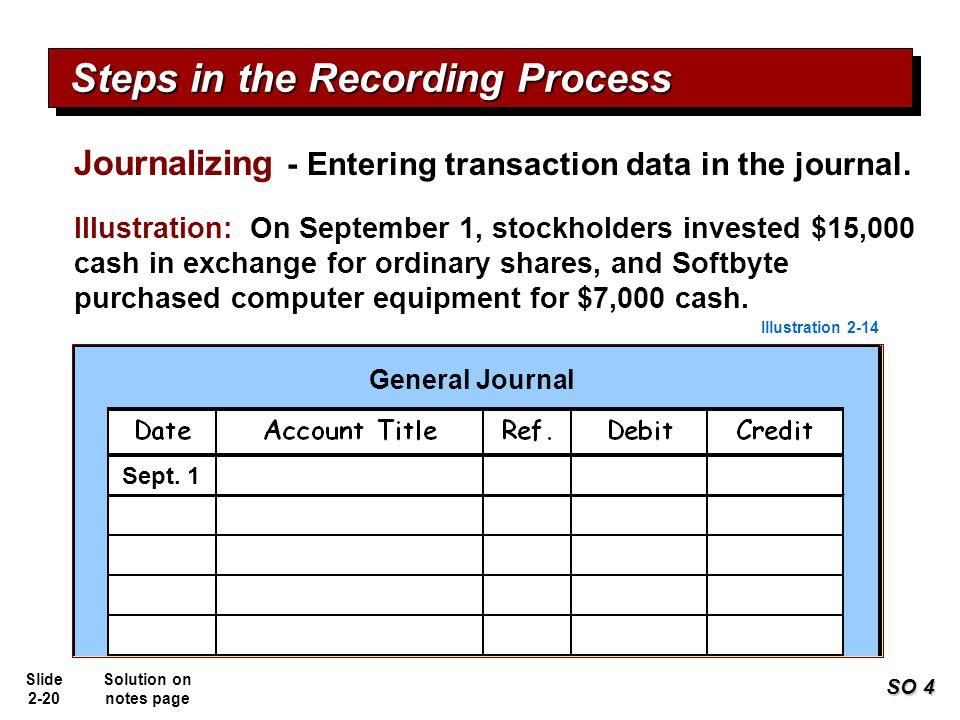 Slide 2-20 Share capital Journalizing - Entering transaction data in the journal. SO 4 Illustration: On September 1, stockholders invested $15,000 cas