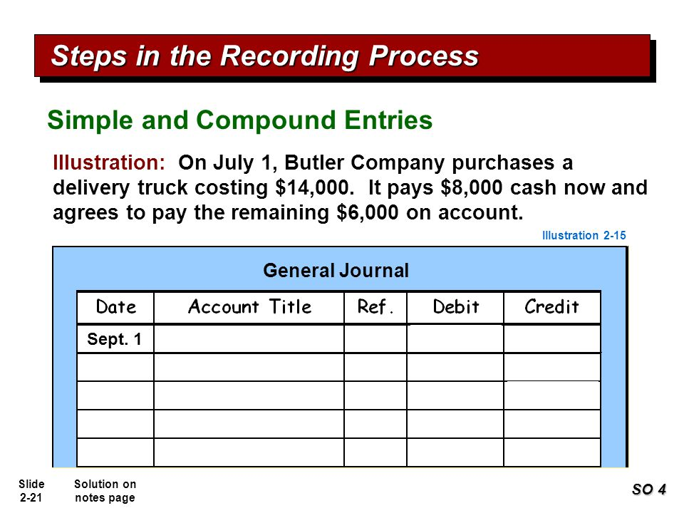 Slide 2-21 8,000 Delivery equipment Cash 14,000 6,000 Accounts payable Sept. 1 Illustration: On July 1, Butler Company purchases a delivery truck cost
