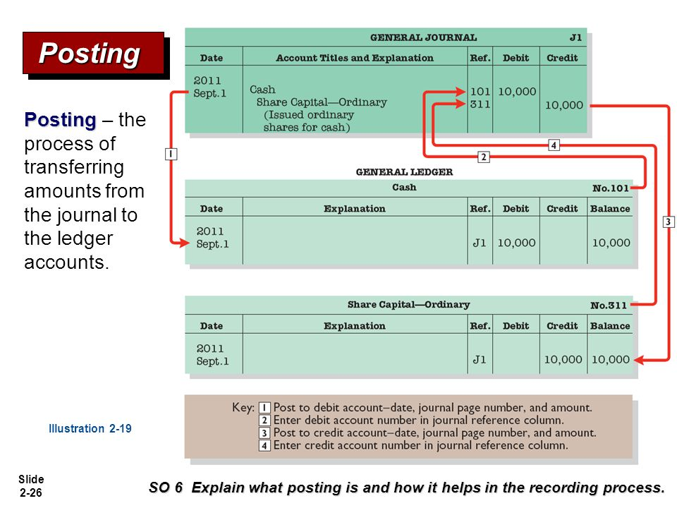 Slide 2-26 Posting Posting – the process of transferring amounts from the journal to the ledger accounts. Illustration 2-19 SO 6 Explain what posting