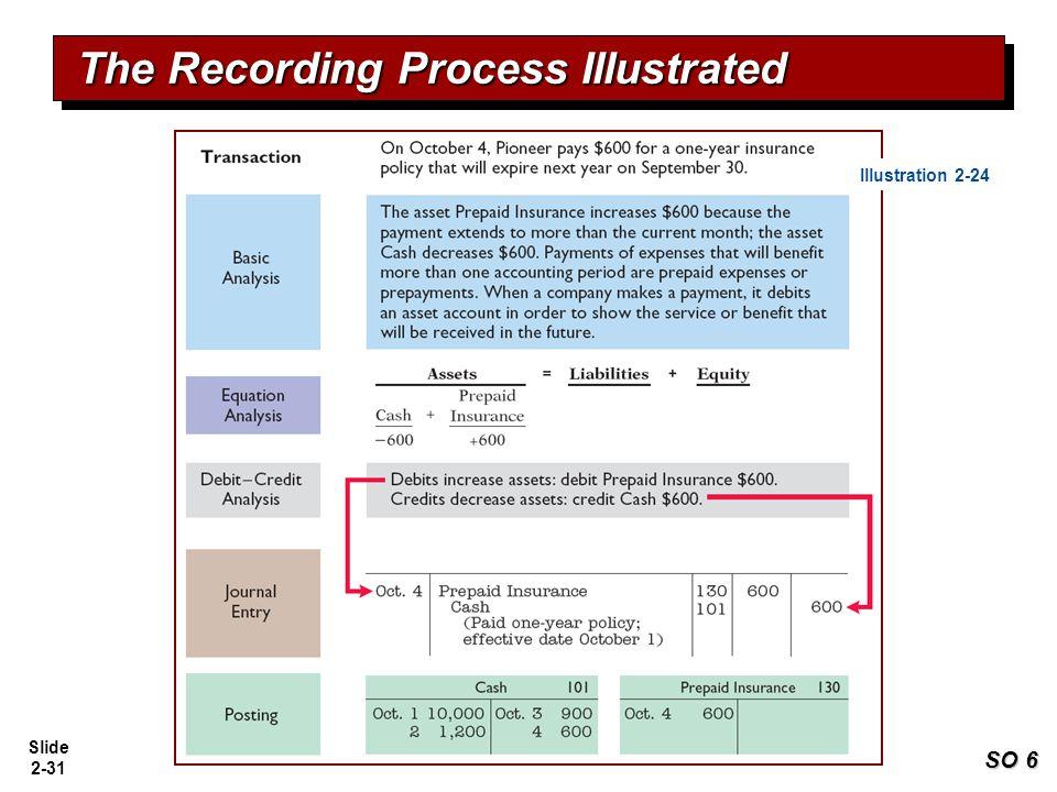 Slide 2-31 The Recording Process Illustrated SO 6 Illustration 2-24