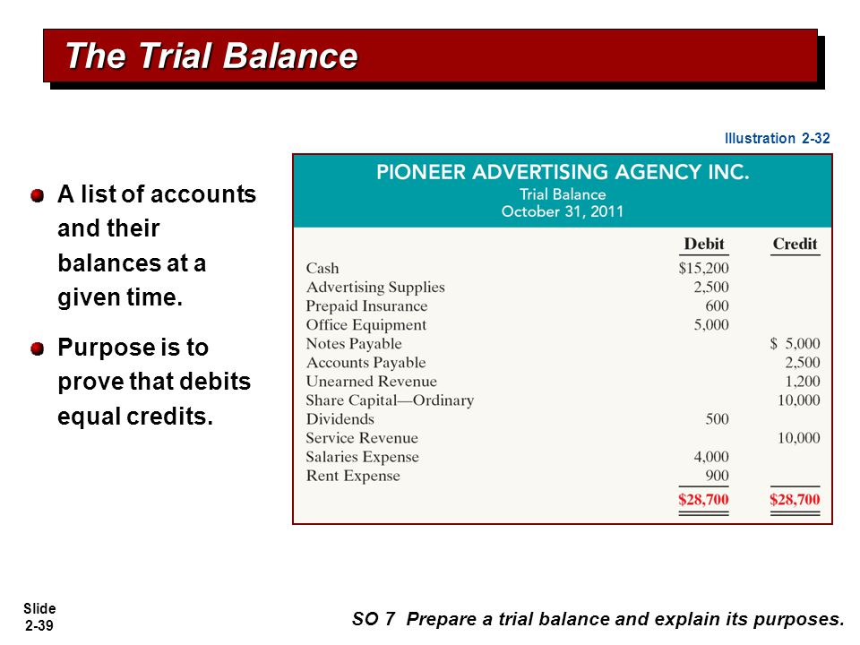 Slide 2-39 A list of accounts and their balances at a given time. Purpose is to prove that debits equal credits. The Trial Balance SO 7 Prepare a tria
