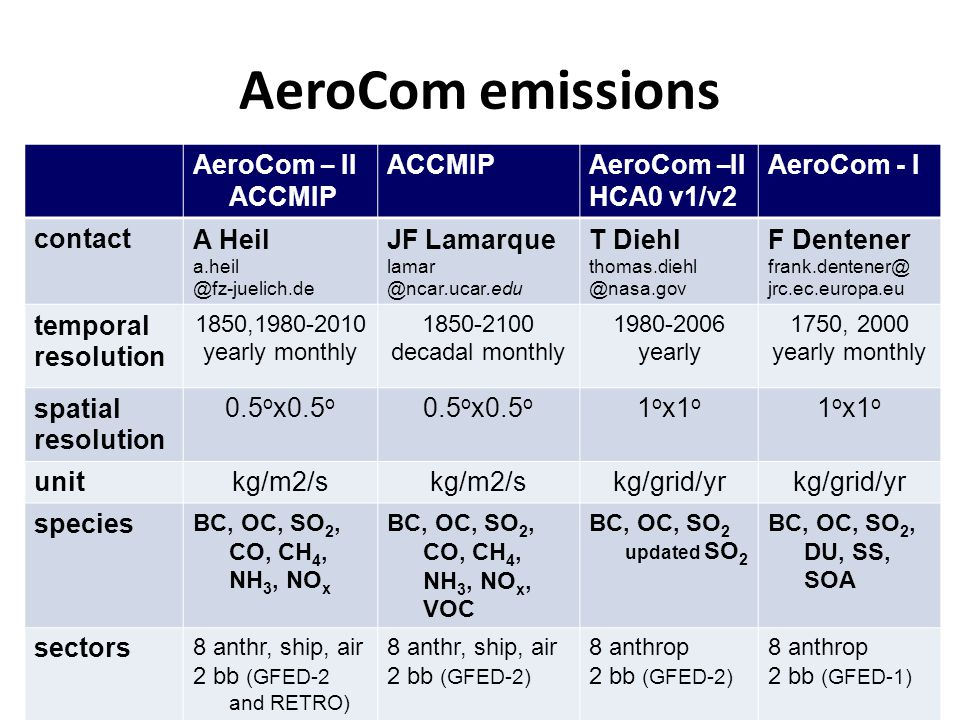 AeroCom emissions AeroCom – II ACCMIP ACCMIP AeroCom – II HCA0 v1/v2 AeroCom - I contactA Heil a.heil @fz-juelich.de JF Lamarque lamar @ncar.ucar.edu T Diehl thomas.diehl @nasa.gov F Dentener frank.dentener@ jrc.ec.europa.eu temporal resolution 1850,1980-2010 yearly monthly 1850-2100 decadal monthly 1980-2006 yearly 1750, 2000 yearly monthly spatial resolution 0.5 o x0.5 o 1 o x1 o unitkg/m2/s kg/grid/yr species BC, OC, SO 2, CO, CH 4, NH 3, NO x BC, OC, SO 2, CO, CH 4, NH 3, NO x, VOC BC, OC, SO 2 updated SO 2 BC, OC, SO 2, DU, SS, SOA sectors 8 anthr, ship, air 2 bb (GFED-2 and RETRO) 8 anthr, ship, air 2 bb (GFED-2) 8 anthrop 2 bb (GFED-2) 8 anthrop 2 bb (GFED-1)