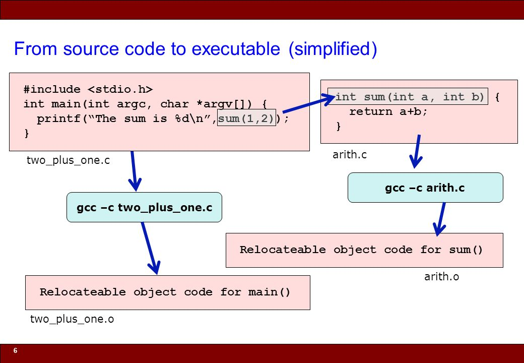 © 2010 Noah Mendelsohn From source code to executable (simplified) 6 two_plus_one.c int sum(int a, int b) { return a+b; } arith.c gcc –c arith.c Relocateable object code for sum() arith.o gcc –c two_plus_one.c Relocateable object code for main() two_plus_one.o #include int main(int argc, char *argv[]) { printf( The sum is %d\n ,sum(1,2)); }