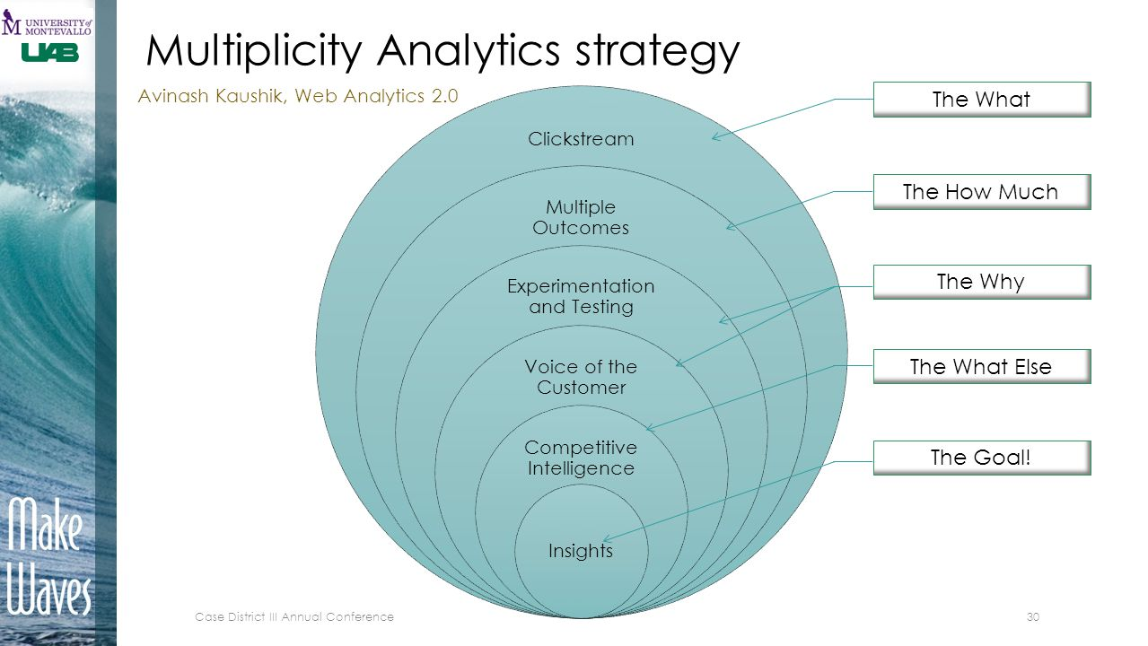 Clickstream Multiple Outcomes Experimentation and Testing Voice of the Customer Competitive Intelligence Insights The What The How Much The Why The Wh