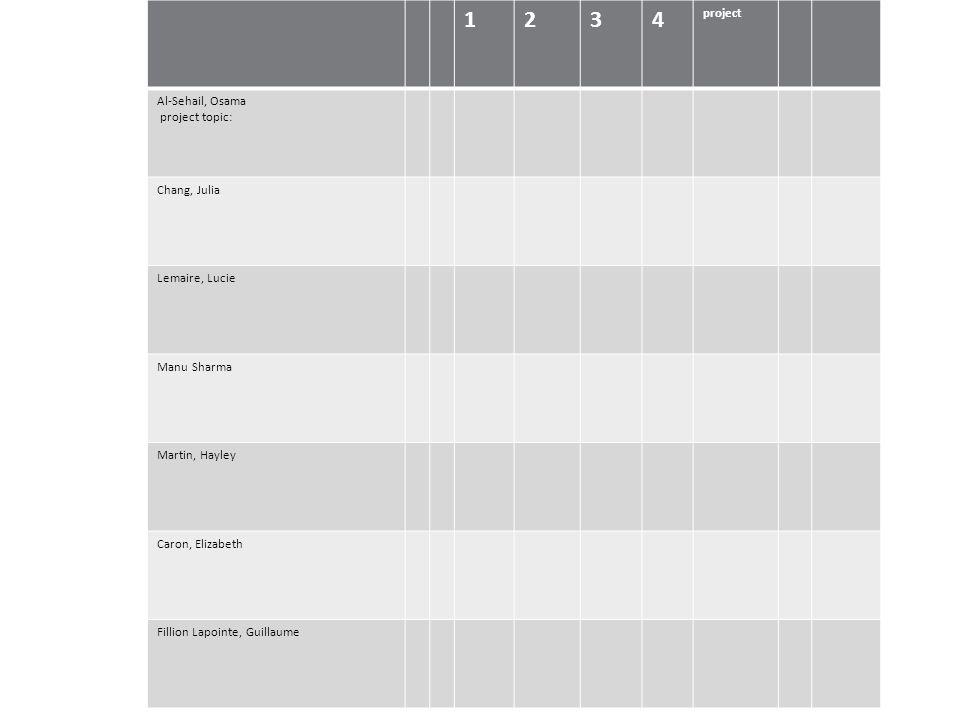 Bouverne, Romain Caron, Elizabeth Fillion Lapointe, Guillaume Gravier, Frédérique Jia, Shi-Yang Khairallah, Jennifer Koenekoop, Josh Leung, Winsy Sanche, Marianne Al-Sehail, Osama Chang, Julia Lemaire, Lucie Manu Sharma, Martin, Hayley 1234 project Al-Sehail, Osama project topic: Chang, Julia Lemaire, Lucie Manu Sharma Martin, Hayley Caron, Elizabeth Fillion Lapointe, Guillaume
