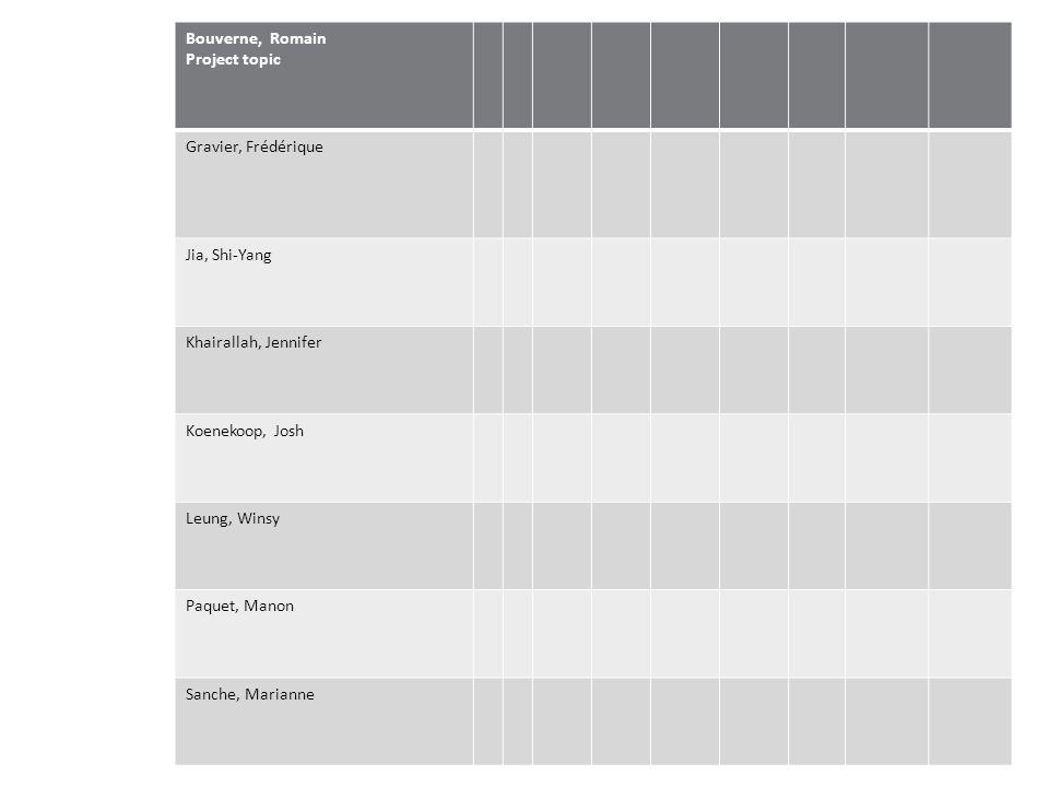 Bouverne, Romain Project topic Gravier, Frédérique Jia, Shi-Yang Khairallah, Jennifer Koenekoop, Josh Leung, Winsy Paquet, Manon Sanche, Marianne