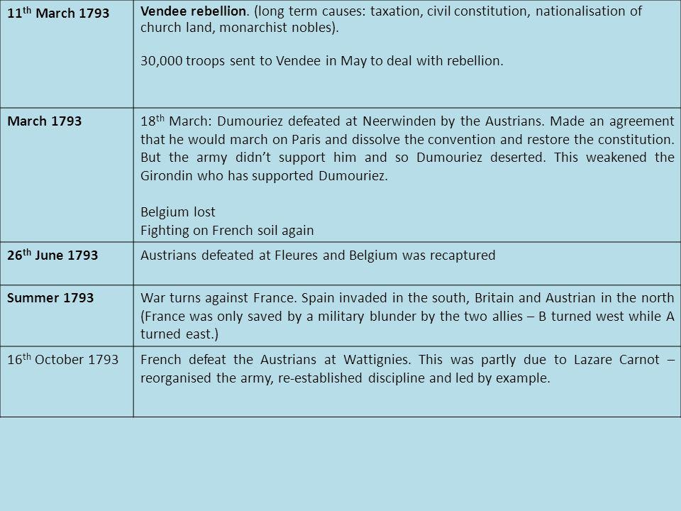 11 th March 1793 Vendee rebellion.